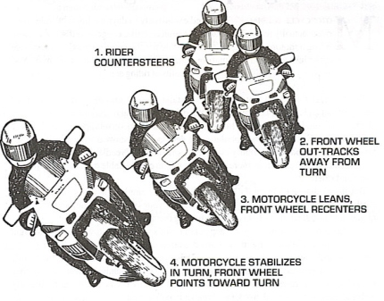 Countersteering-pic